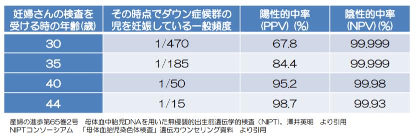 NIPT偽陽性の確率-min