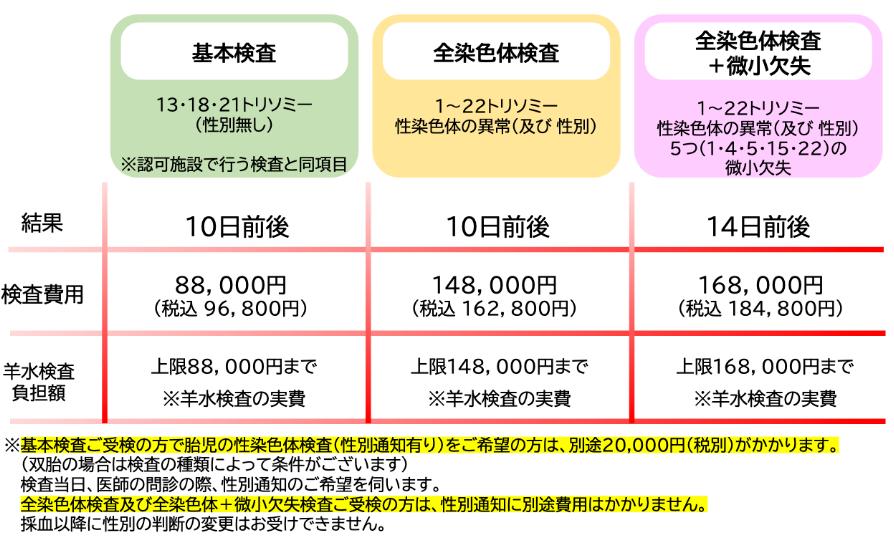 【出典】アンジュクリニック馬車道検査費用