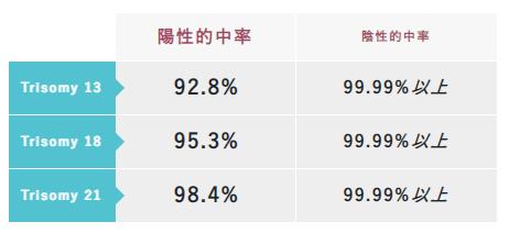 【出典】NIPT平石クリニック検査精度